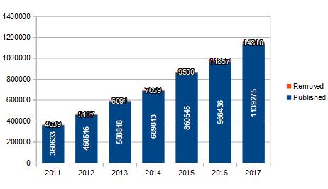 2011-2017 Comments